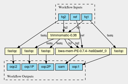 A CWL provenance graph